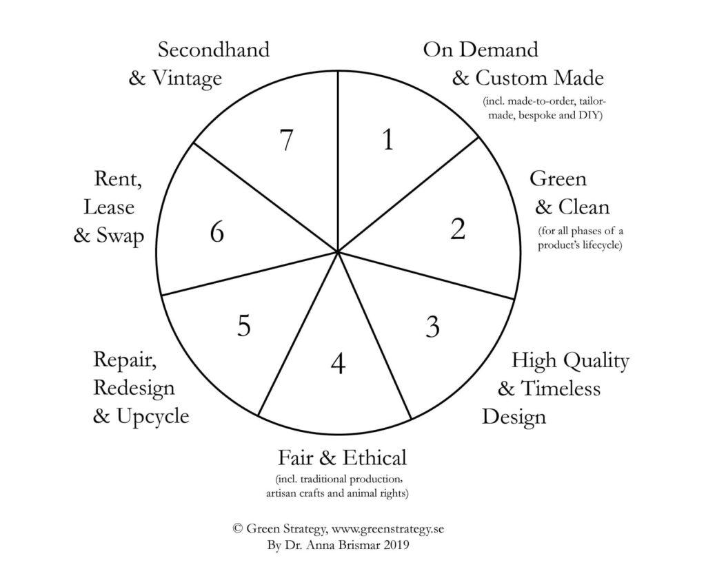 Types of sustainable fashion