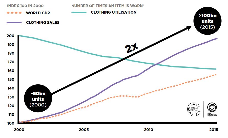 Clothing utilisation stats