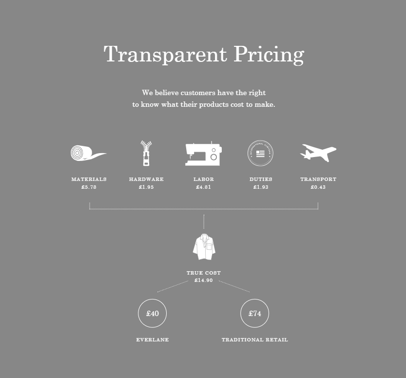 Everlane's pricing transparency